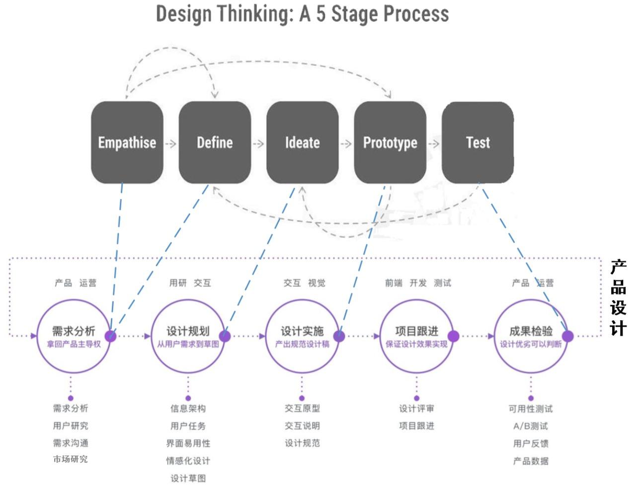 鸟哥笔记,产品设计,简一商业,功能设计,设计,用户需求,产品