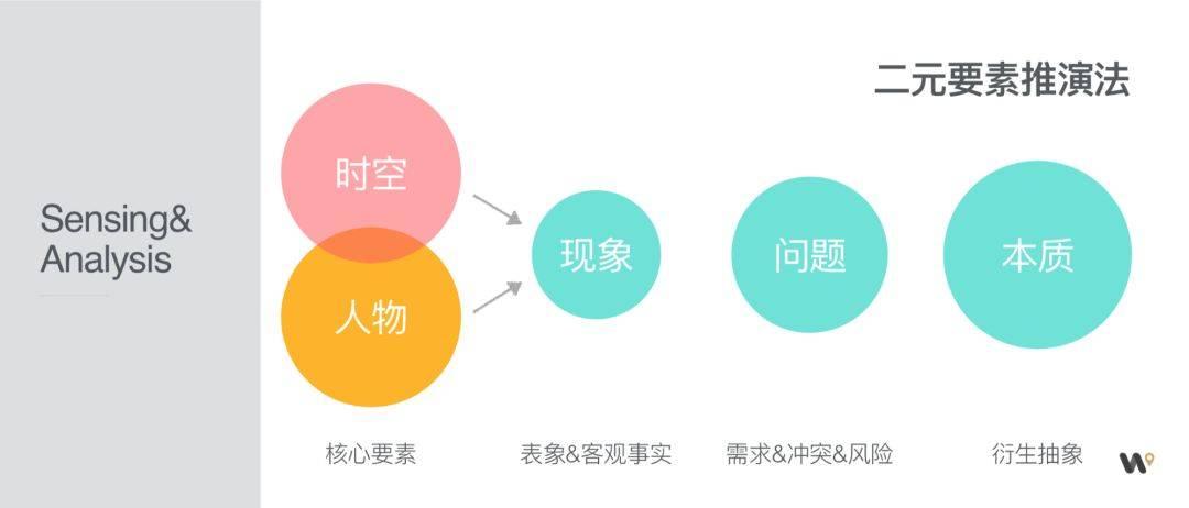 鸟哥笔记,用户运营,余鹏,产品运营,用户增长,定位