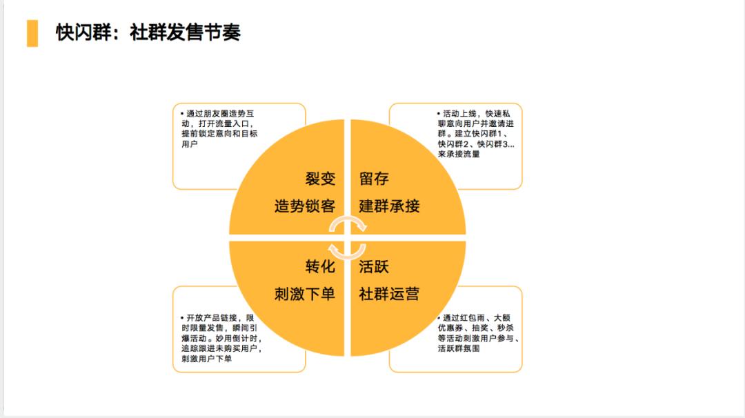 鸟哥笔记,用户运营,鉴锋,案例分析,社群,用户增长,用户运营,微信,用户研究