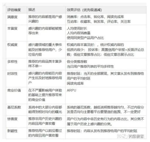 鸟哥笔记,数据运营,内容黑客-张俊杰,策略,用户画像,大数据,产品运营,数据驱动