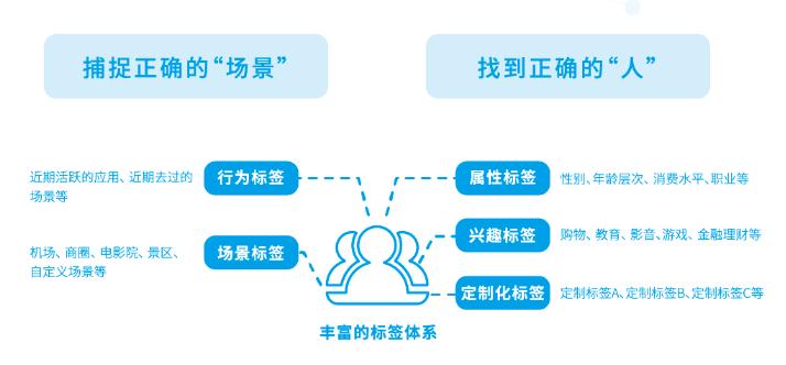 鸟哥笔记,用户运营,个推,用户生命周期,冷启动,用户画像,用户研究
