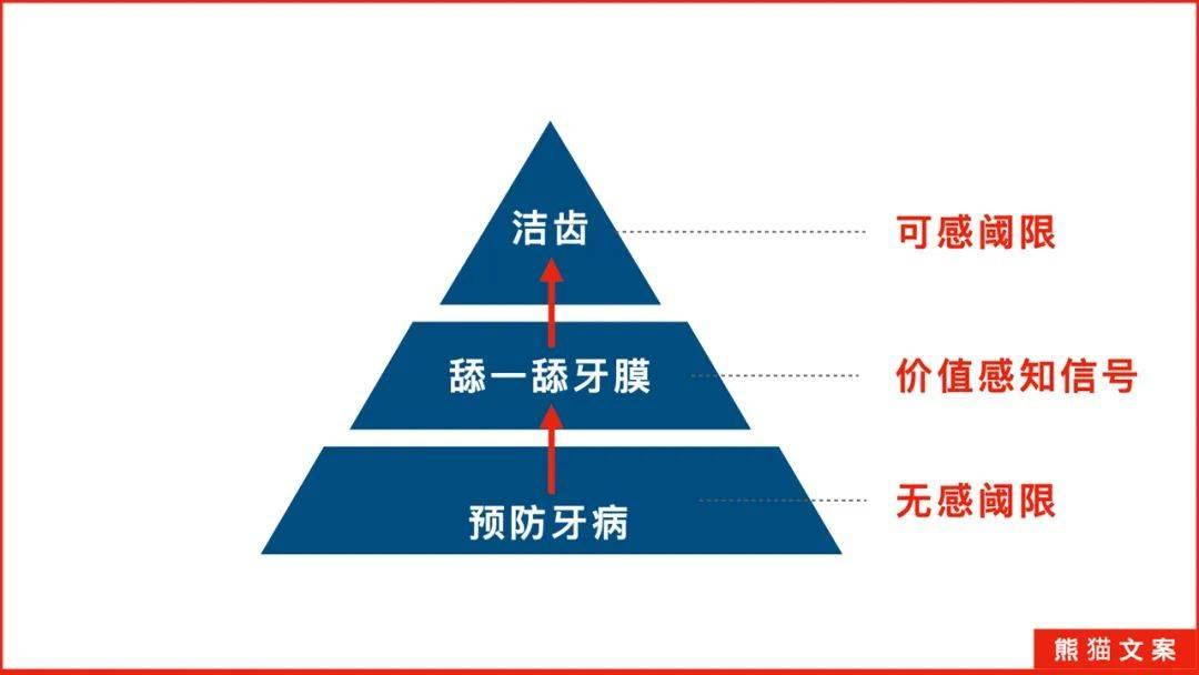 鸟哥笔记,广告营销策略,熊猫文案,品牌营销,营销洞察,消费场景