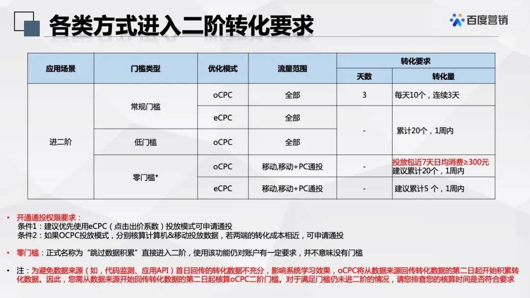 鸟哥笔记,推广策略,艾奇SEM,SEO,OCPC,竞价推广,SEM