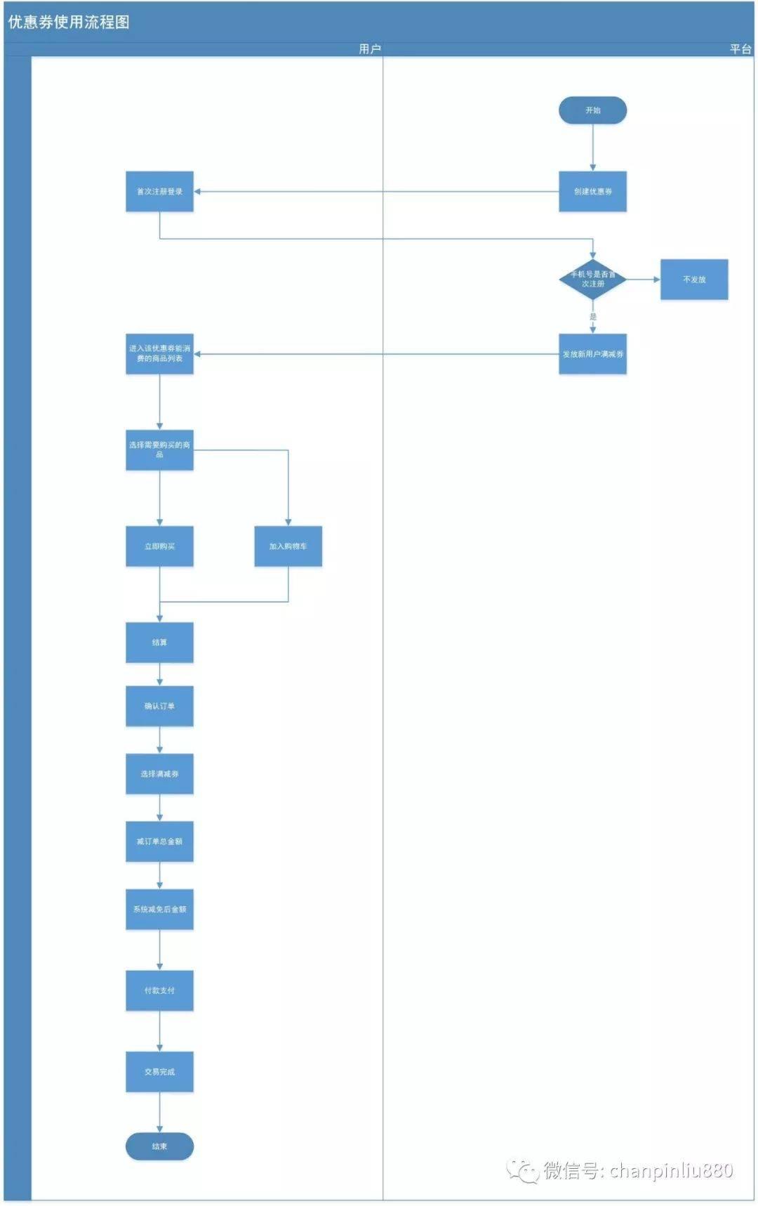 鸟哥笔记,产品设计,产品刘,产品机制,功能设计