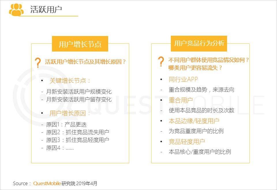 鸟哥笔记,用户运营,QuestMobile,促活,留存,用户运营