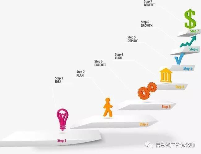 鸟哥笔记,信息流推广,信息流广告优化师,优化,广告投放,信息流广告