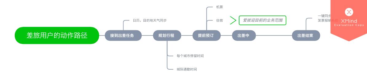 鸟哥笔记,用户运营,Grace,用户增长,产品运营,案例分析,定位,增长