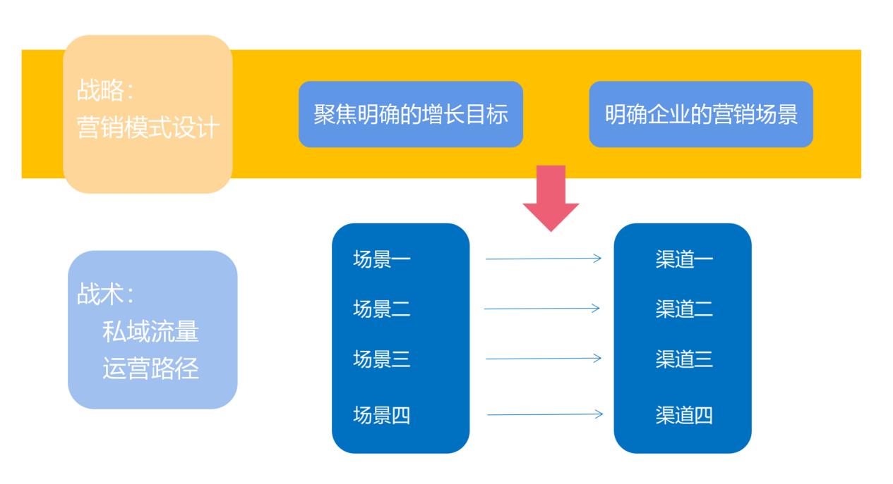 鸟哥笔记,用户运营,π爷运营,私域流量,流量,私域流量,营销