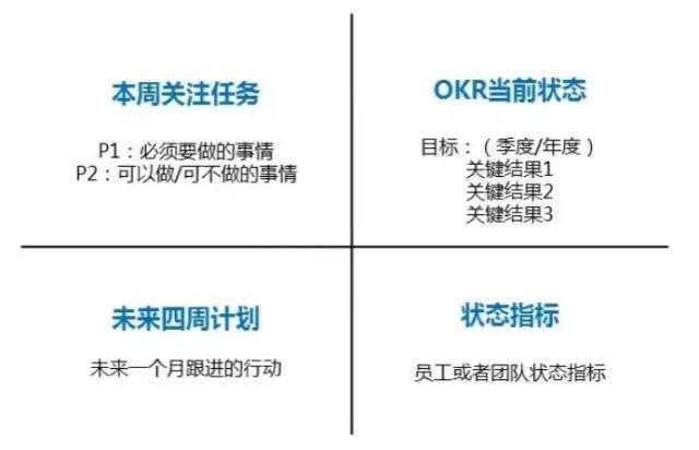 鳥哥筆記,職場成長,雜的界,OKR,經營管理,工作方法,職場,團隊合作