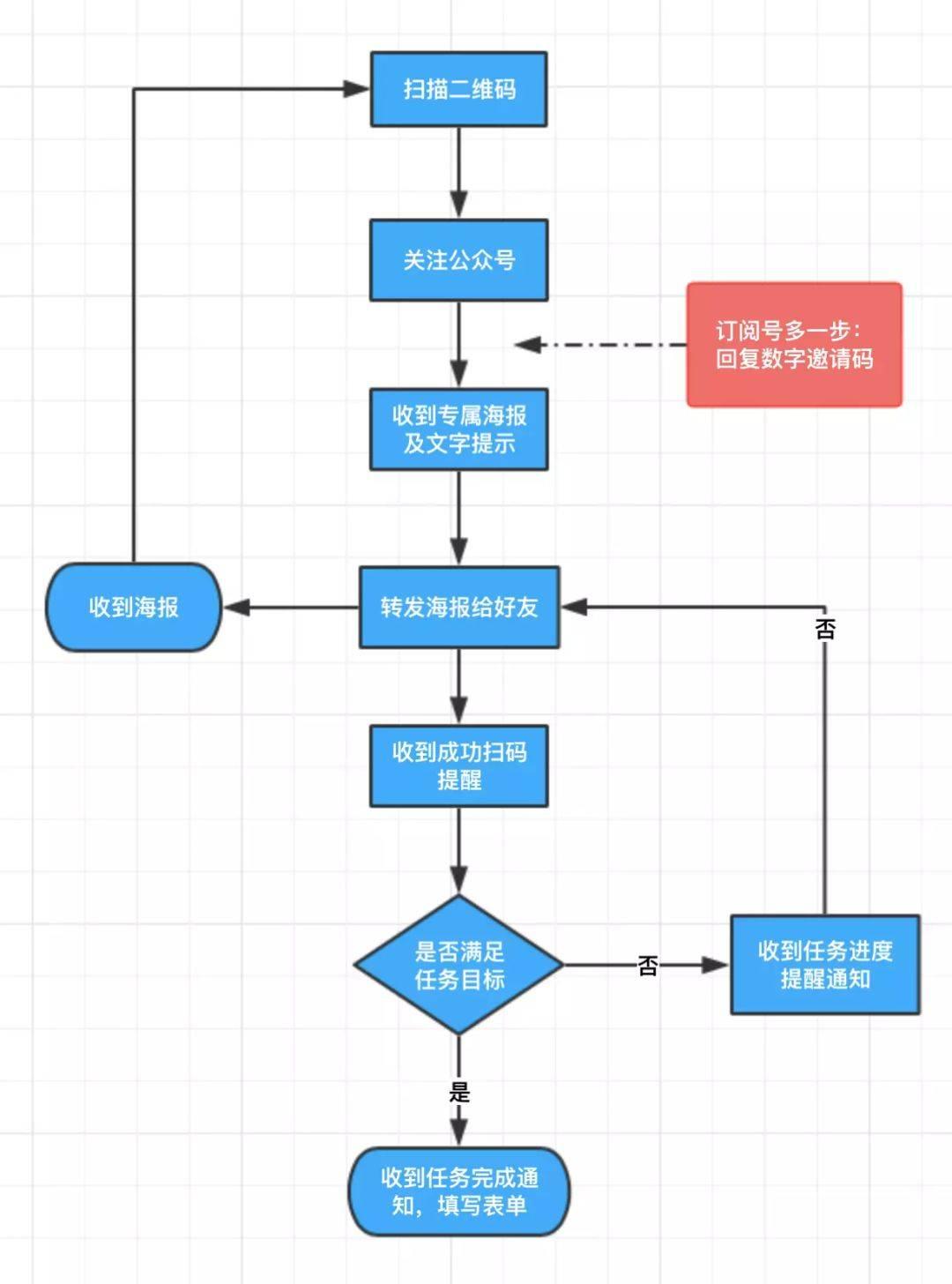 鸟哥笔记,新媒体运营,孙铭,运营规划,新媒体营销,用户增长