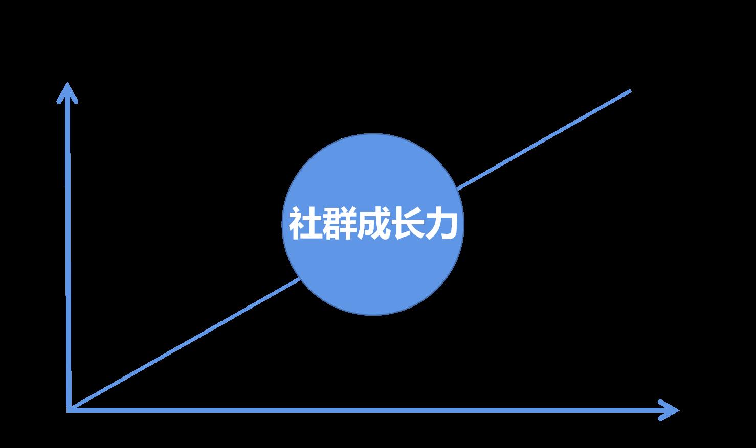 鸟哥笔记,用户运营,π爷运营,社群运营,用户运营