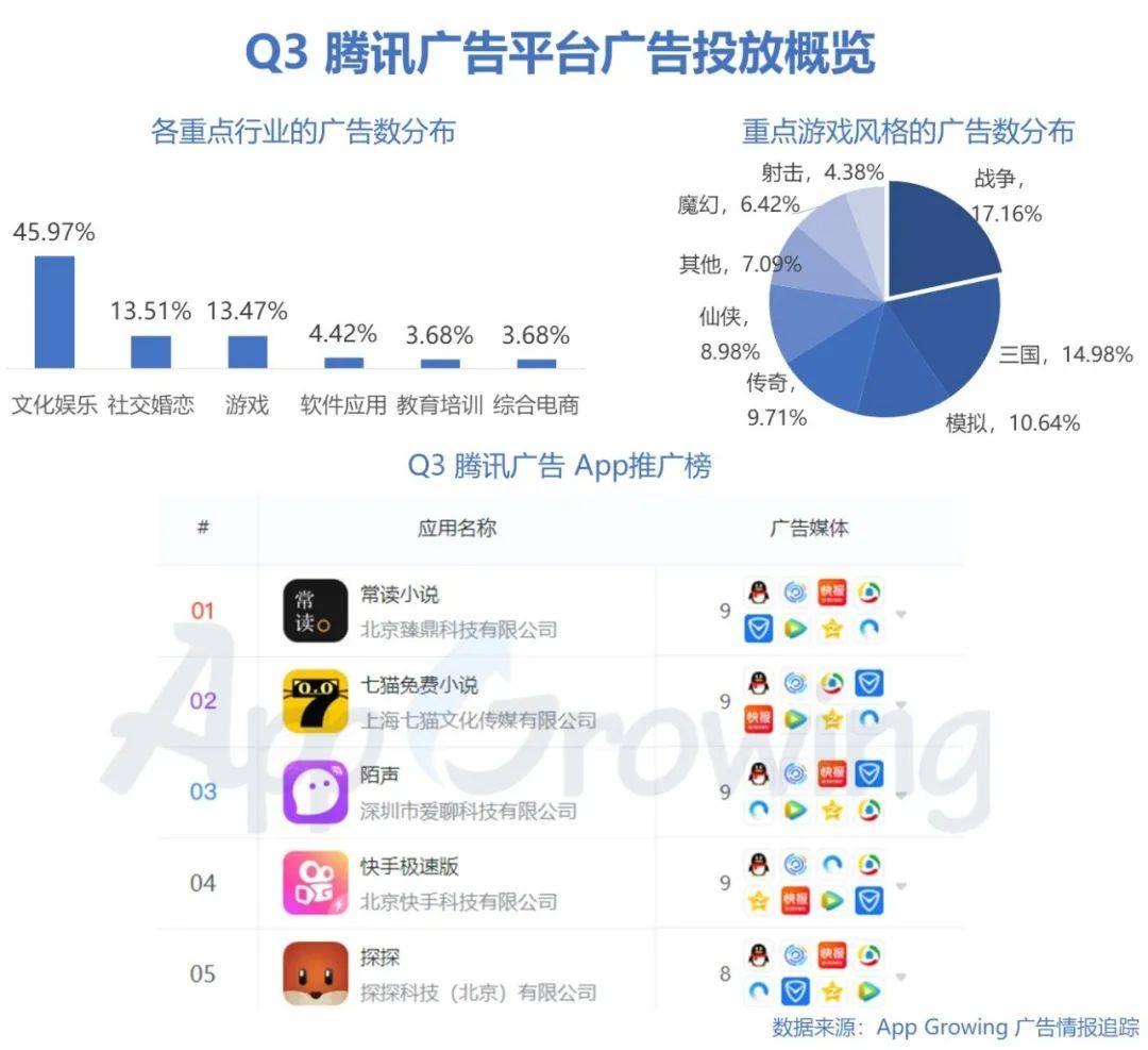 鸟哥笔记,行业动态,App Growing,广告,广告投放,行业动态