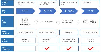 鸟哥笔记,广告营销,vincent,推广,技�?运营规划