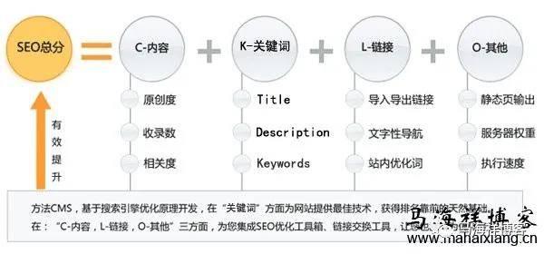 做网站seo这些seo必备的公式你必须知道
