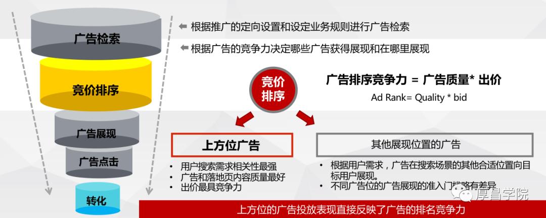 鸟哥笔记,推广策略,厚昌学院,竞价推广,推广,竞价,SEM,SEO