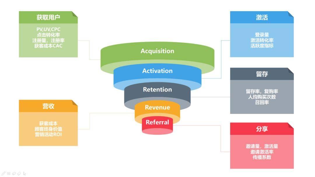 鸟哥笔记,数据运营,许金坤,数据分析,分析方法,用户研究